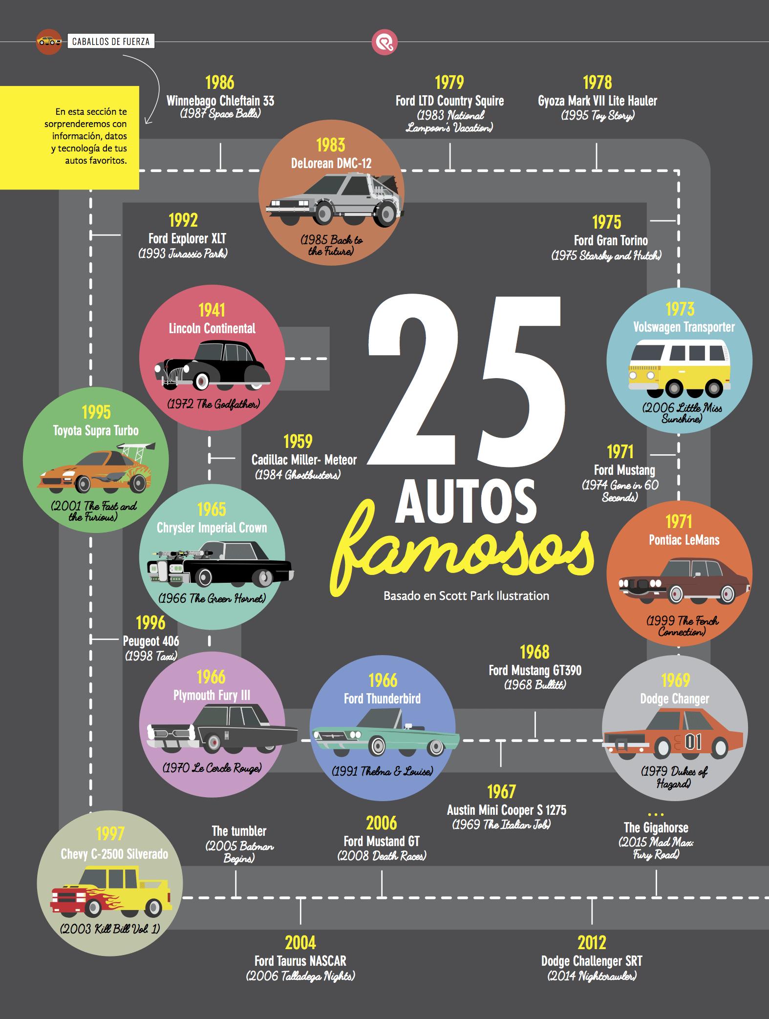 25 autos famosos
