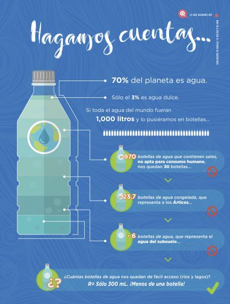 agua infografía