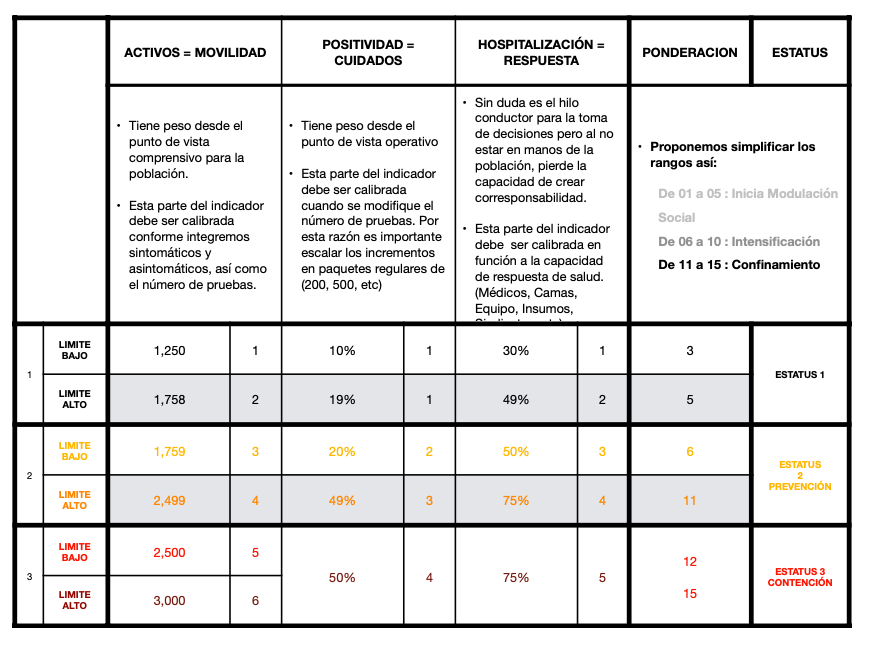 indicadores COVID